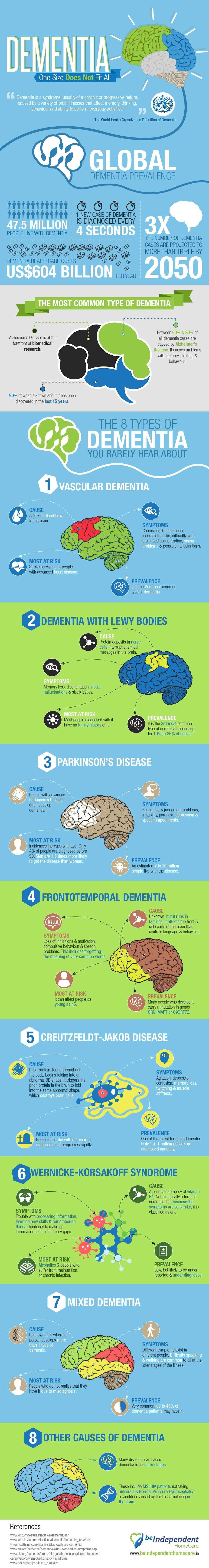 types of dementia in adults